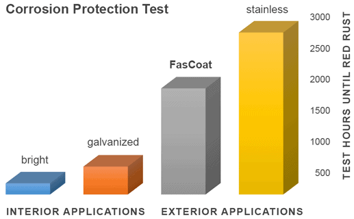 FasCoat corrosion test
